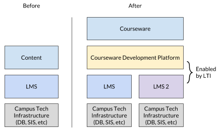 Re-architecting digital learning