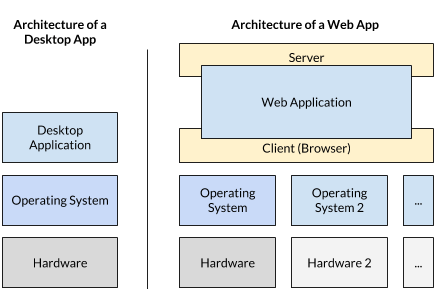 Re-architecting the software ecosystem: from desktop apps to web apps