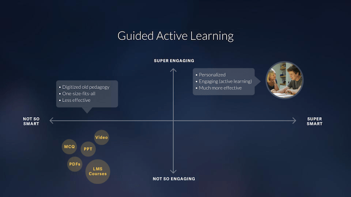 Guided active learning is engaging and smart